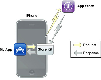 In App Purchase Request/Response Cycle