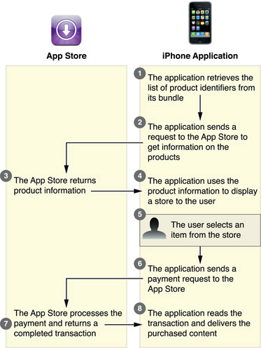 Ios coder's mine: in-app purchase tutorial in iphone.