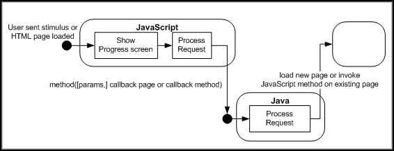 Java - JavaScript Interaction